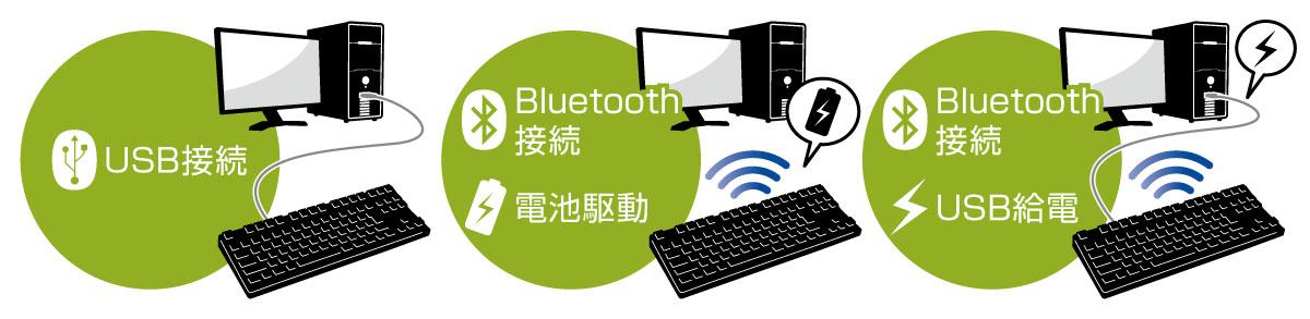 有線USB接続・無線Bluetooth接続の両対応