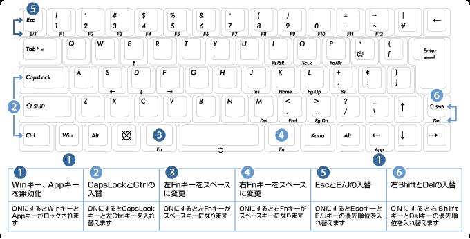 日本語配列