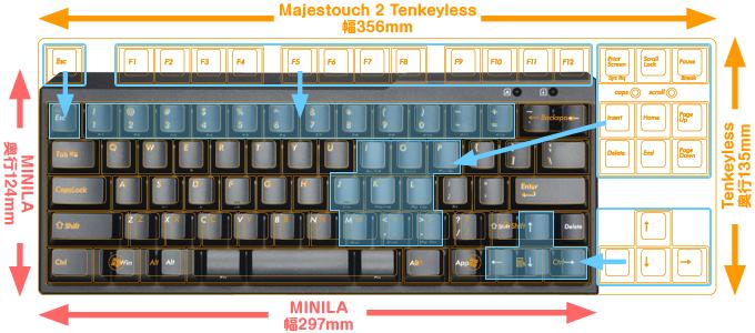 MINILA&Tenkeyless